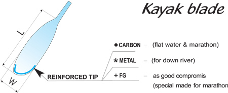 kayak blade tip types
